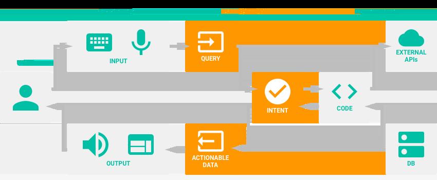 google_dialogflow