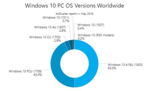 adduplex_windows10_1803