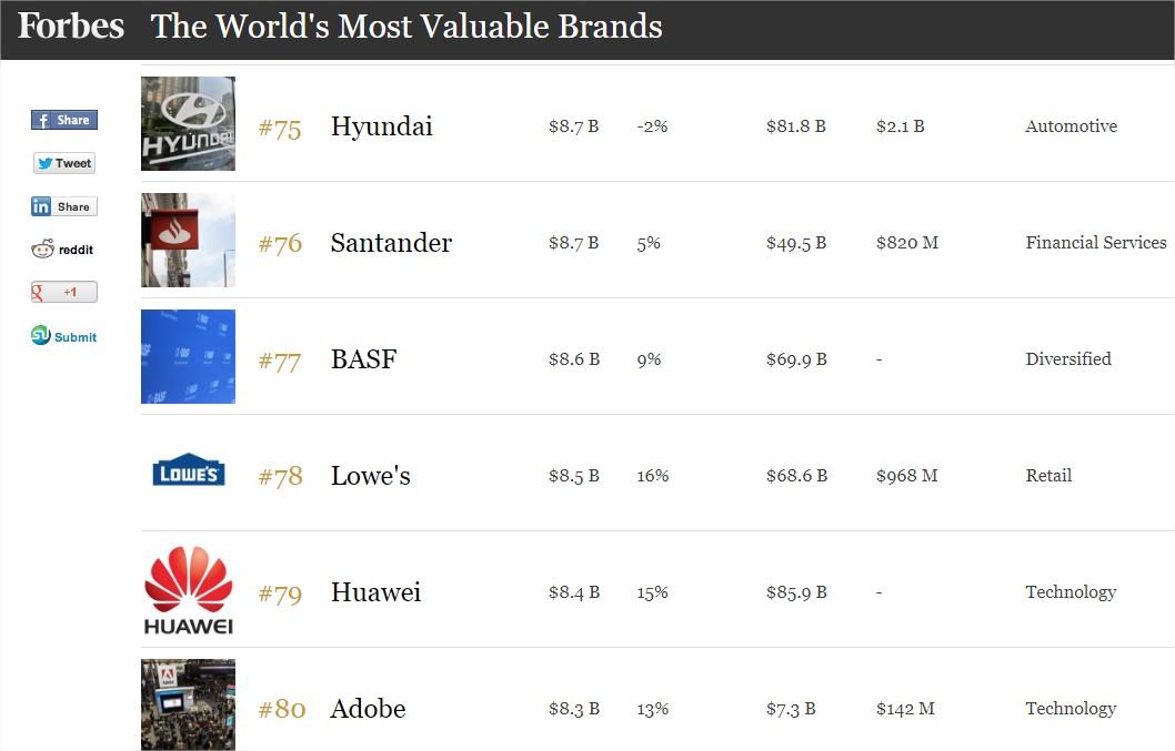 a0a8eb7268 Huawei: az egyedüli kínai a legértékesebb márkák közt - HWSW