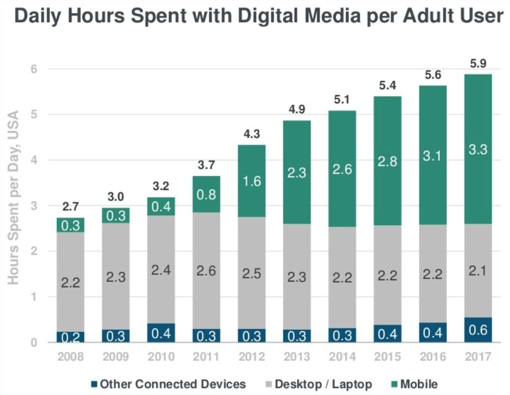 meeker_digitalis_media_fogyasztas_2018