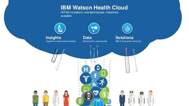 watson-health-a-population-health-platform-10-638