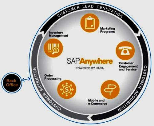 SAP-Anywhere
