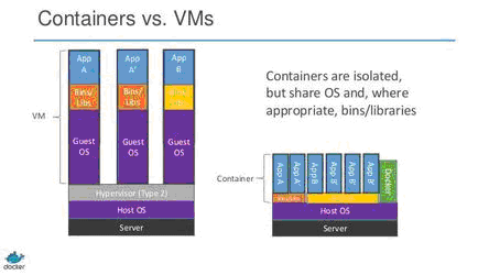 containers_vs_vms