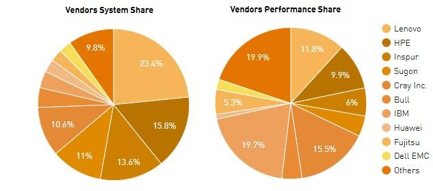top500_vendors