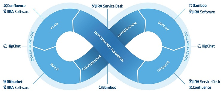 Atlassian_services