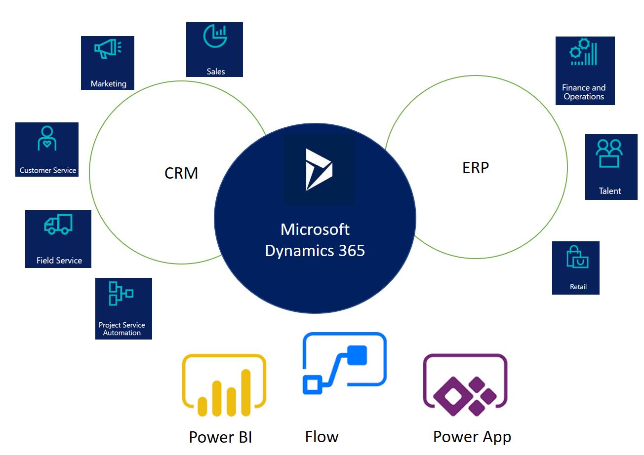 Microsoft-Dynamics-365-apps