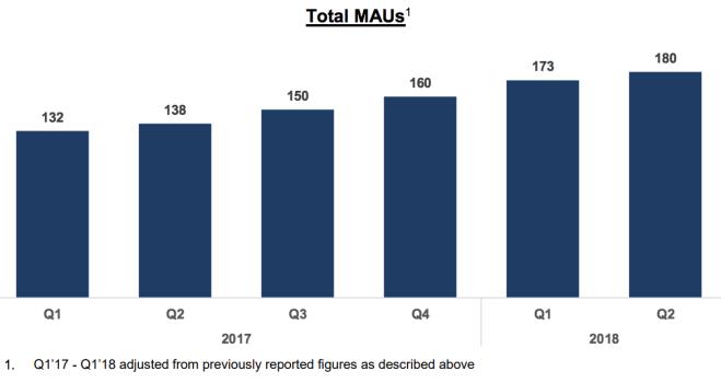 Spotify-Q2-2018-earnings-MAU