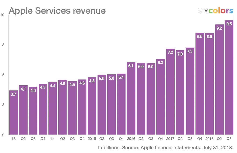 appl_services