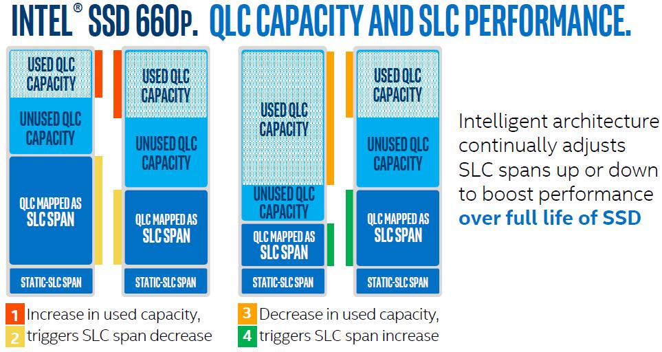 intel-ssd-660p-dynamic-cache2