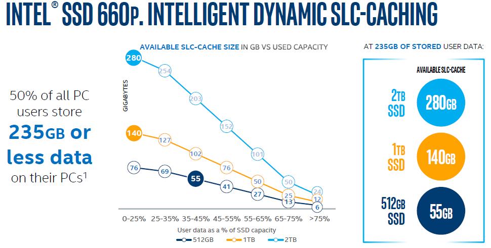 intel-ssd-660p-dynamic-cache3