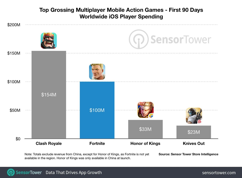 sensortower_fortnite-mobile-100-million