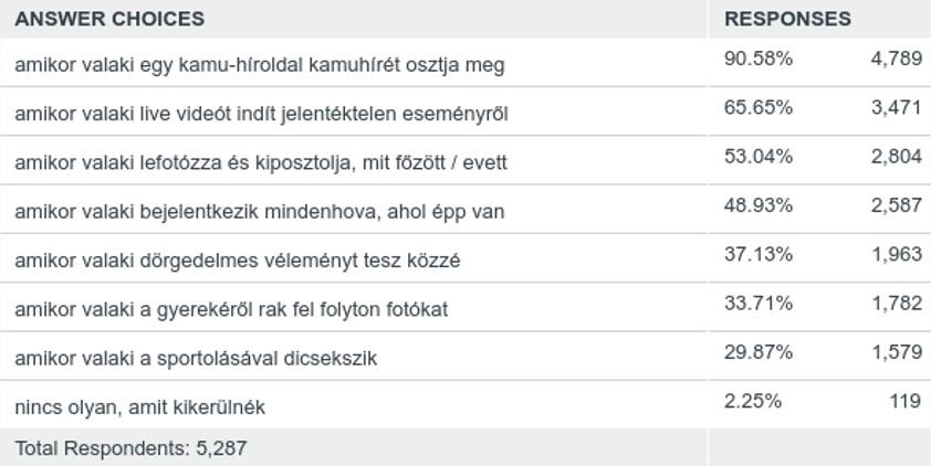 besocial_facebook_utalt_dolgok