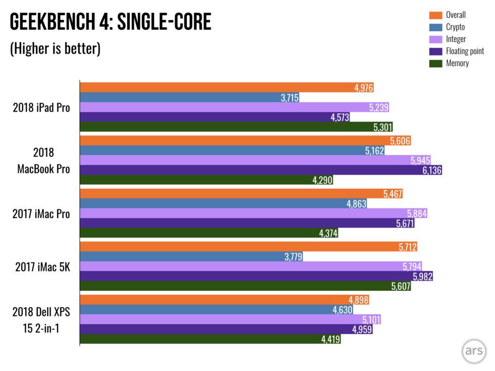 iPad-Pro-2018-Geekbench-Single-core