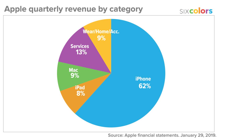 apple_category