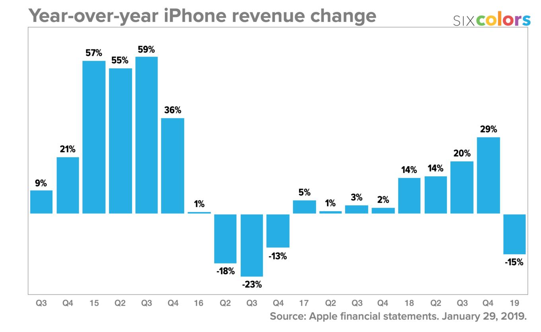 apple_iphone_qrev_change