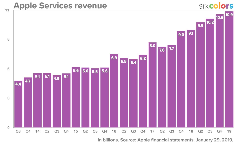 apple_services_4q18