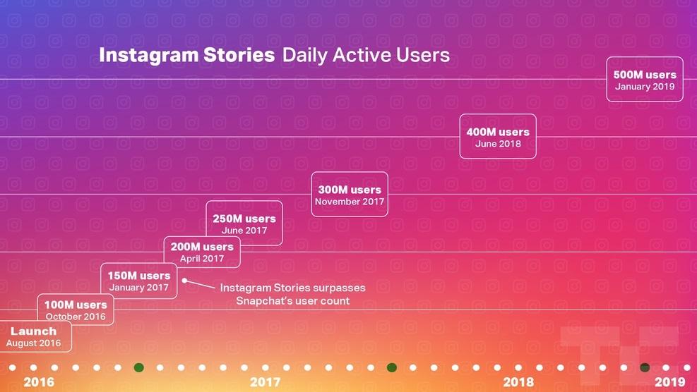 instagram-stories-2019_napi