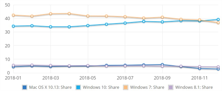 windows10_netmarketshare