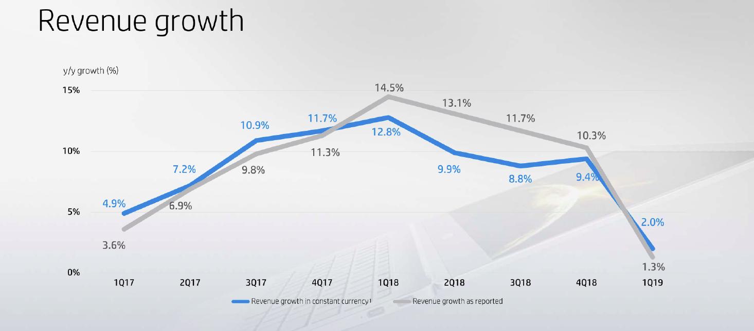 hpinc_rev_growth