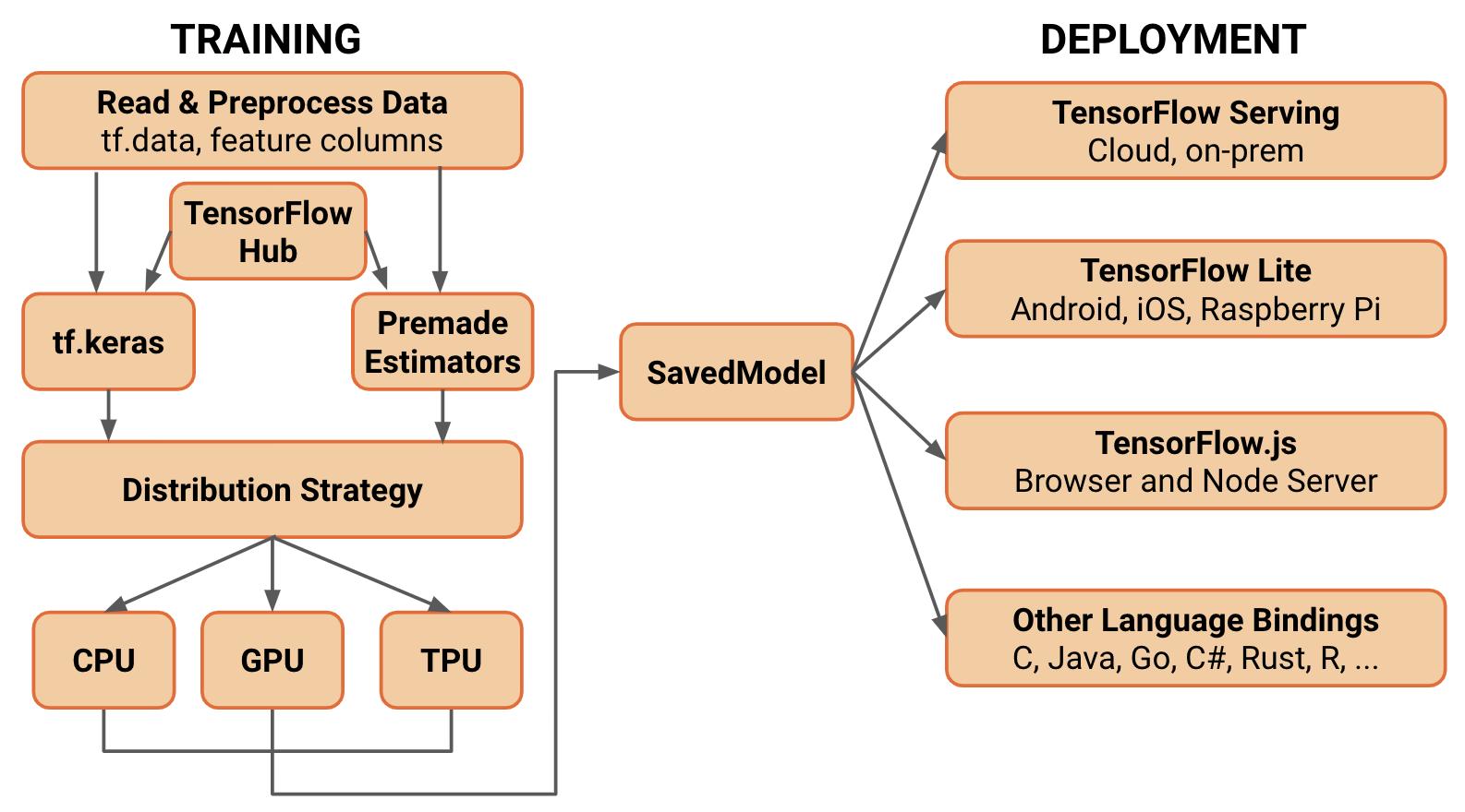 tensflow01
