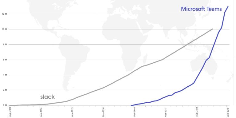 microsoft-teams-13-million-slack-10-million