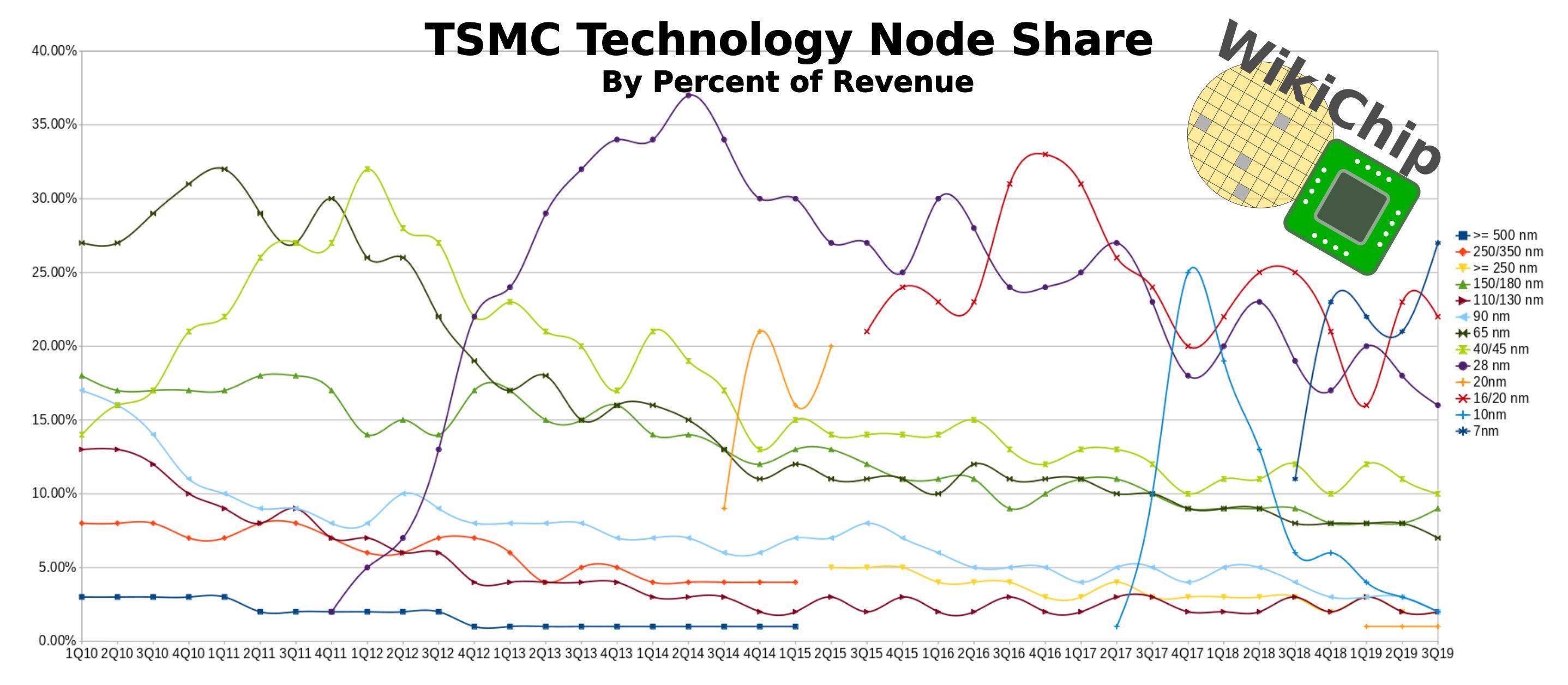 tsmc_nodes