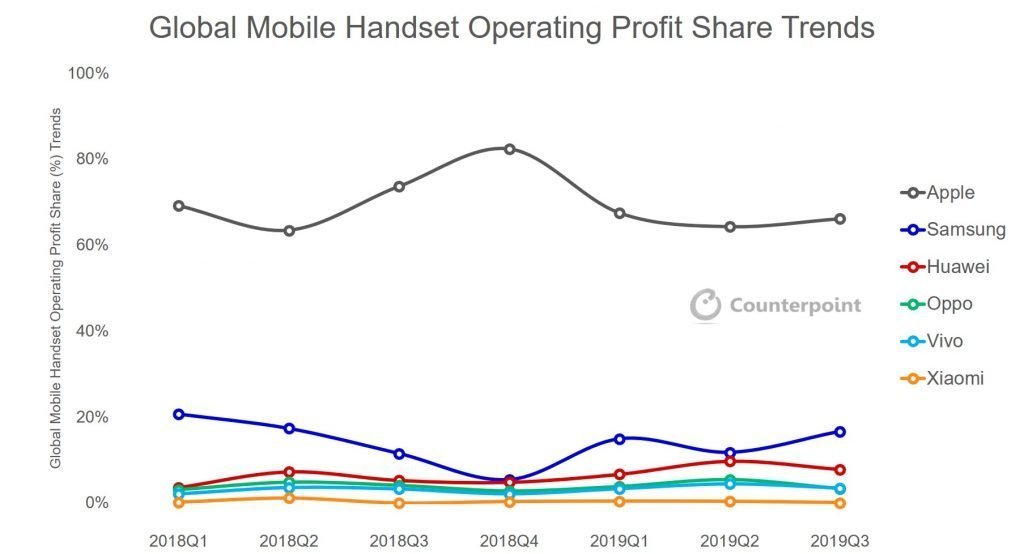 global-handset-profit-share-2019-q3