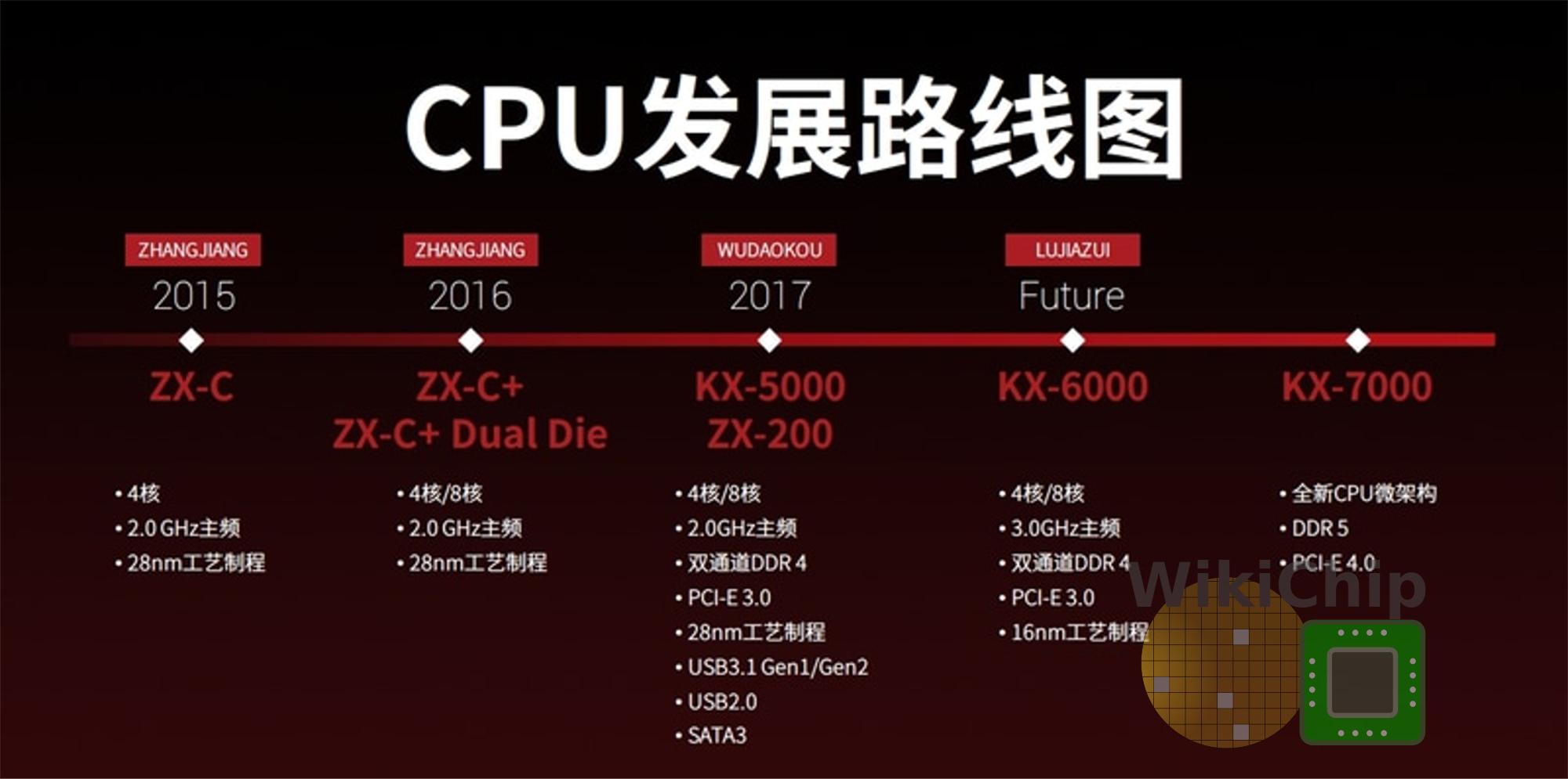 zhaoxin_roadmap_2017