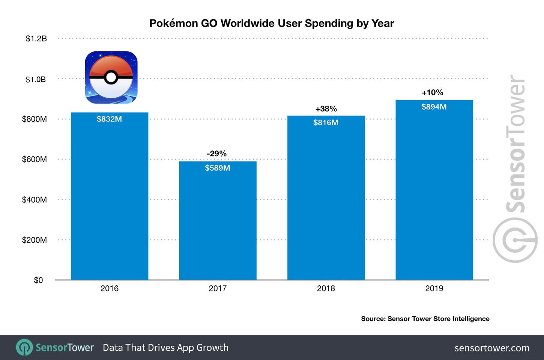 pokemon_bevetel_2019_sensortower