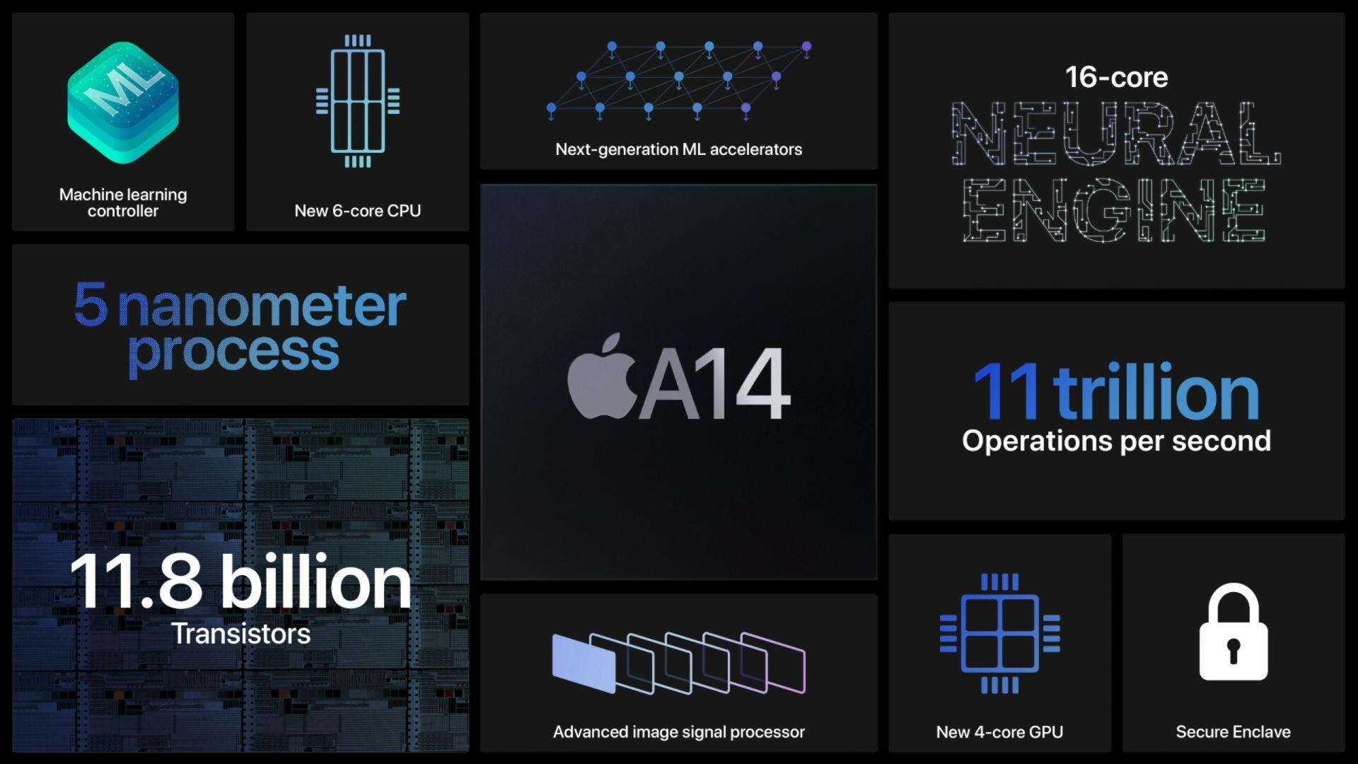 apple_a14_sum