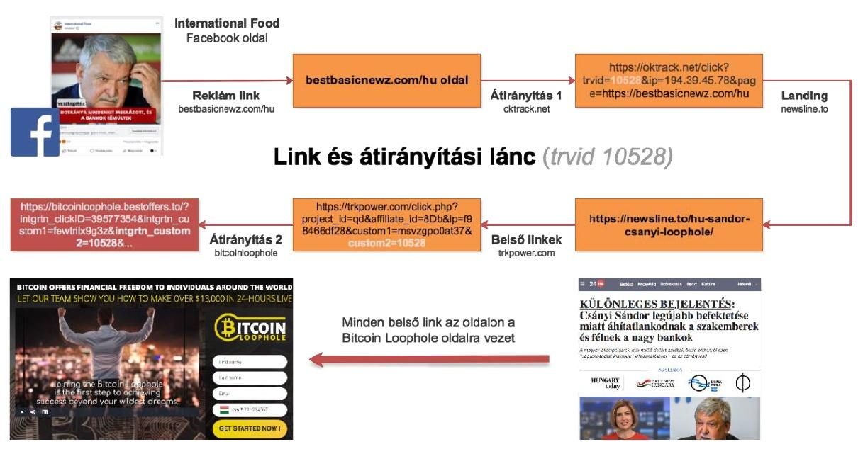 csanyi_loophole_atiranyitasi_lanc