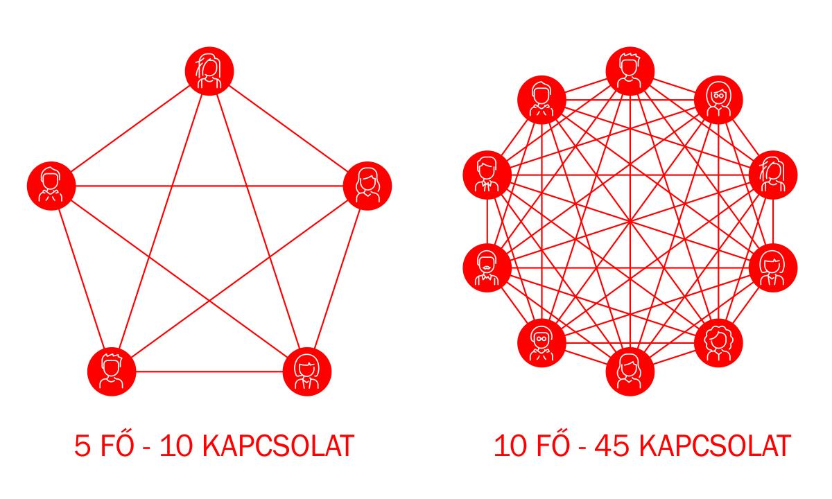 team-interactions-size-5-10b-birotom