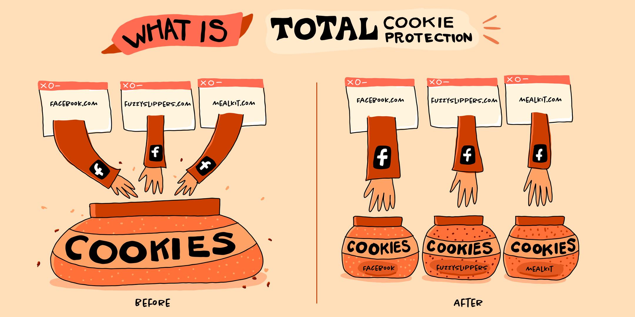 totalcookieprotection