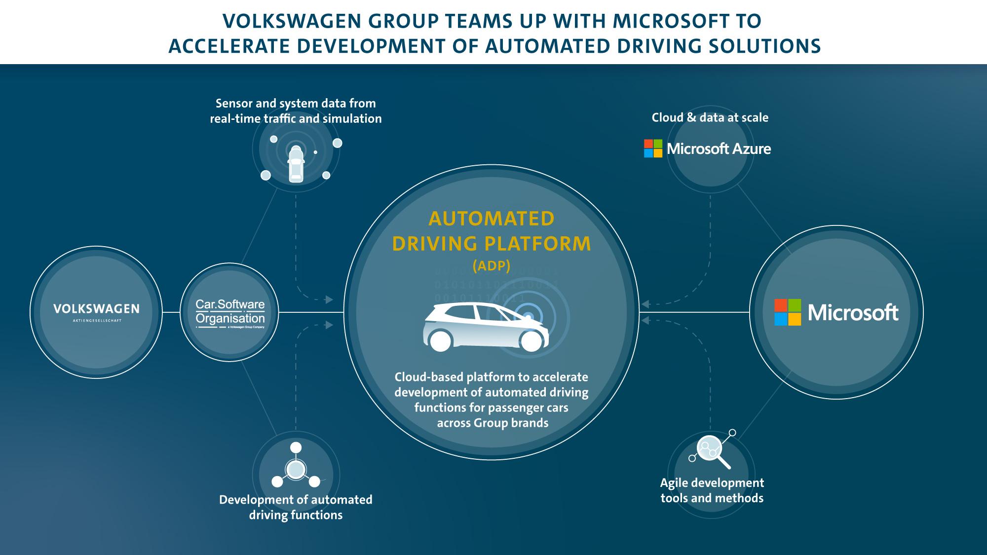 vwag_automated_driving_platform_microsoft_en