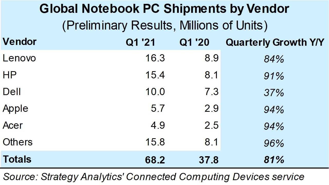 q1_2021_preliminary_notebook_pc_vendor_shipments